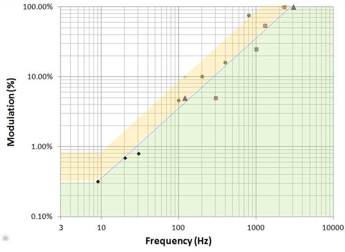 modulation graph