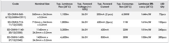 omni light engine information