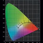 LED binning ranges meanign